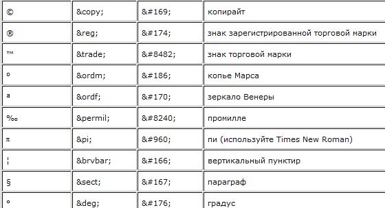 html значки: